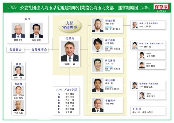 宅建協会埼玉北支部組織図